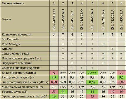 Таблица возможностей встраиваемых посудомоек Electrolux