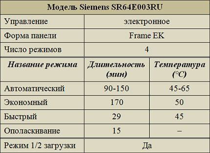 Режимы работы Siemens SR64E003RU