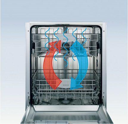 Уникальная система трех вентиляторов