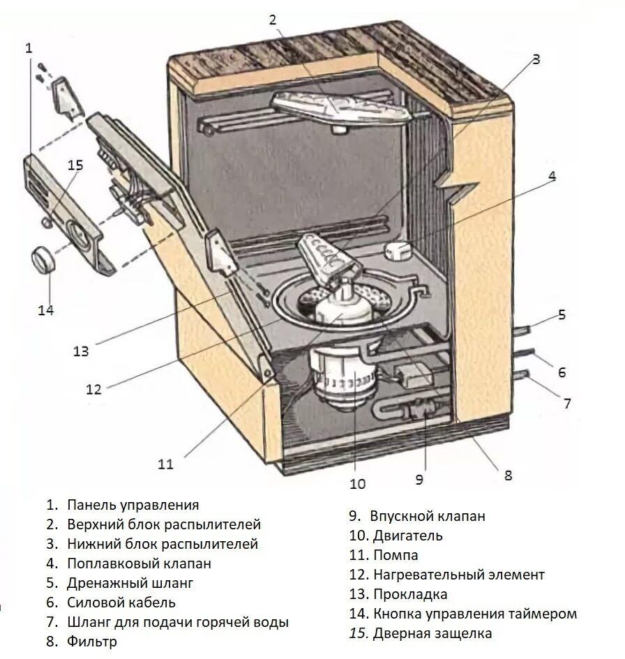 Принцип работы посудомоечной машины рекомендации