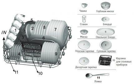 Схема расположения посуды и приборов