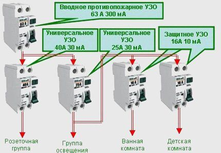 Installation diagram of the RCD in a private house