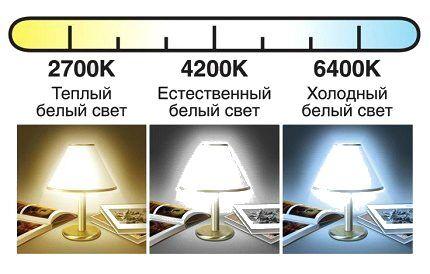 Световой спектр светодиодных ламп
