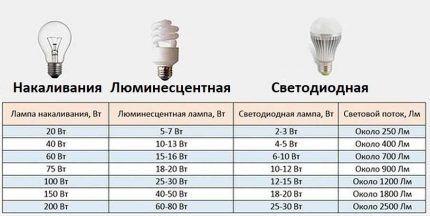 Таблица для определения мощности светодиодной лампочки