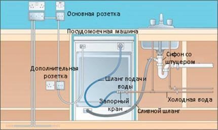 Место установки розетки