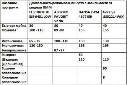 Таблица циклов ПММ