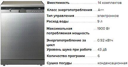 Характеристики посудомойки D1463CF