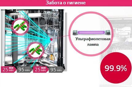 УФ-стерилизация