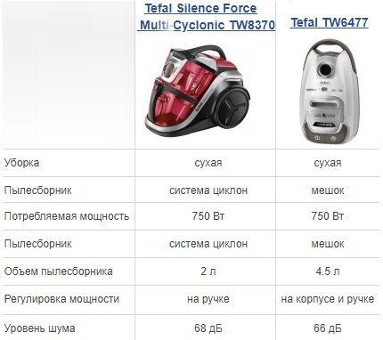 Сравнение пылесосов