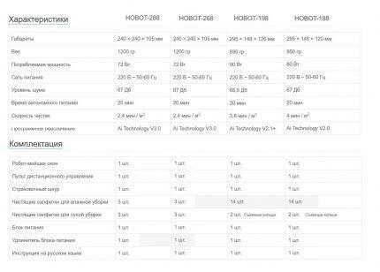 Характеристики роботов HOBOT