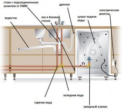 Схема по подключению
