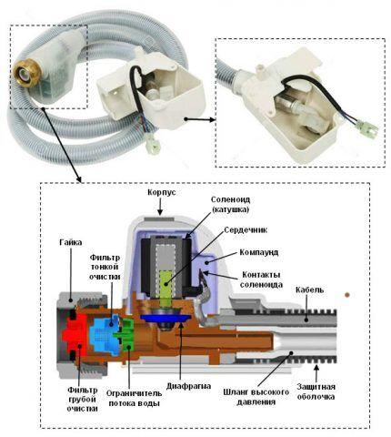 Заливной шланг с электромагнитным клапаном