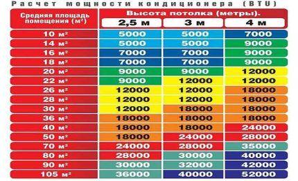 Примеры расчетов мощности в BTU