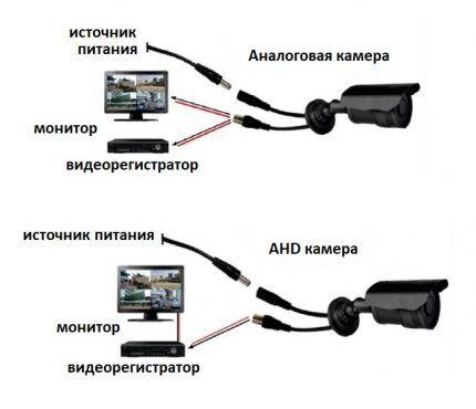 Устройство аналоговой камеры