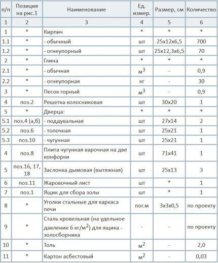 Таблица с расходом материалов на строительство печки
