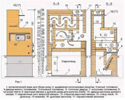 Конструкция русской печки с внешним золосборником