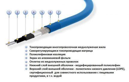 Греющий кабель с саморегулирующейся матрицей