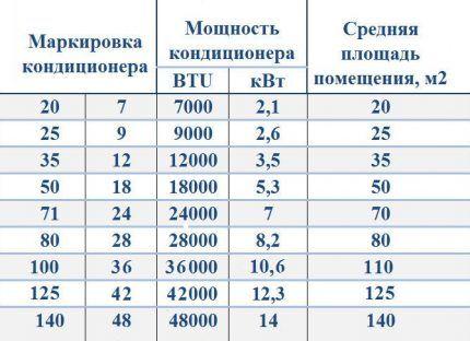Перевод BTU в кВт