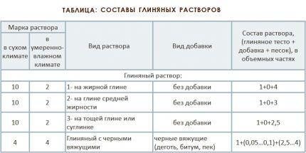 Пропорции для приготовления глиняного раствора