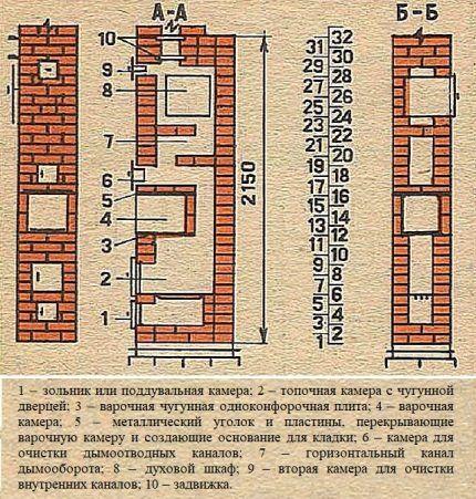 Конструкция компактной кирпичной печки для дачи
