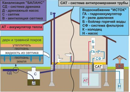 Схема канализации и водоснабжения