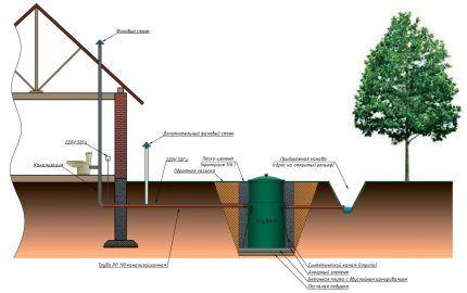 Система канализации с септиком