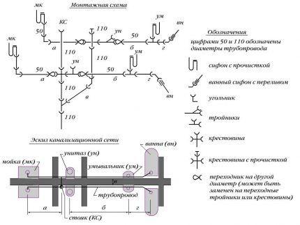 Монтажная схема канализации в доме