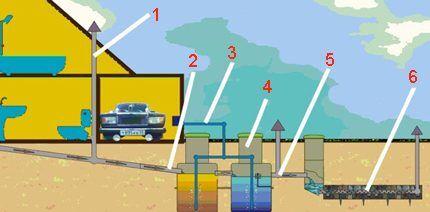 Схема канализации на септик