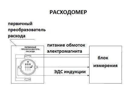 Схема электромагнитного счетчика