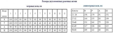 Определение параметров антенны