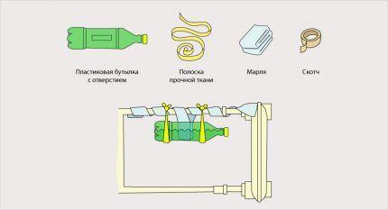 Самодельное устройство для повышения влажности