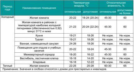 Таблица с нормами влажности