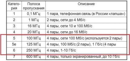 Таблица категорий интернет-провода