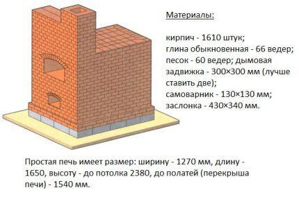 Материалы для строительства простой печки