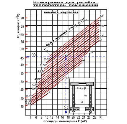 График теплопотерь в помещениях с одной наружной стеной