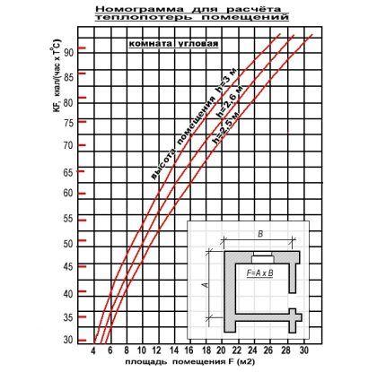 Номограмма для помещений с двумя наружными стенами