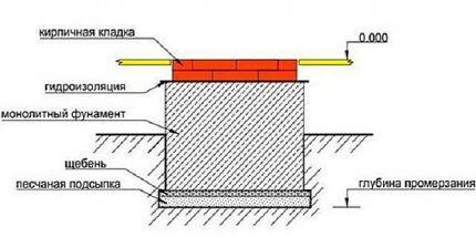 Схема фундамента для печки