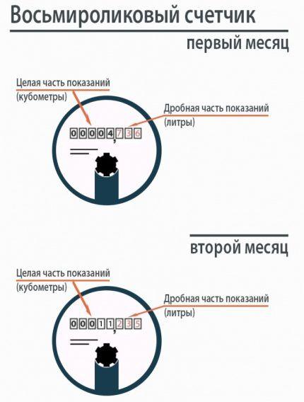Схема восьмироликового счётчика