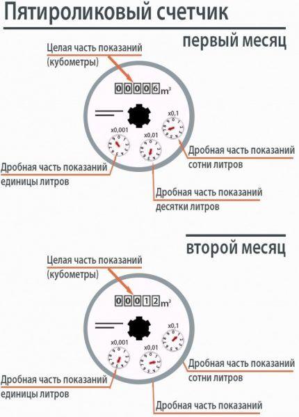 Схема пятироликового счётчика