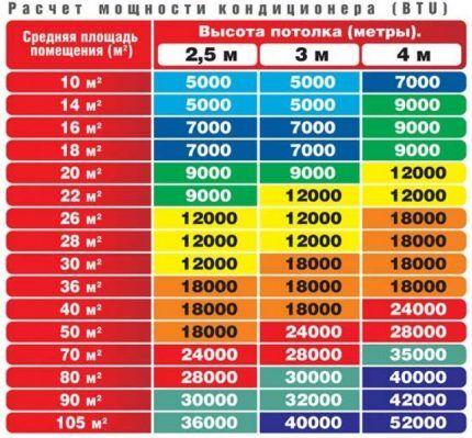 Таблица расчета мощности охлаждения