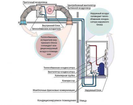 Принцип работы канальной сплит-системы