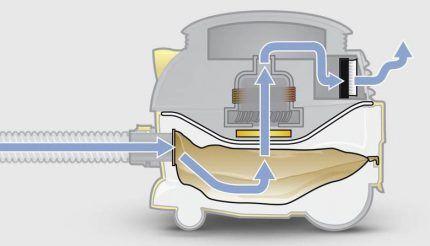 Принцип работы пылессоса с сепраратроным аквафильтром