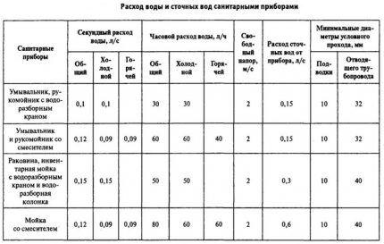 Таблица расчета расхода стоков