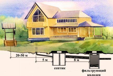Схема расположения колодца
