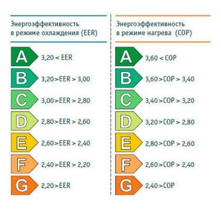 Классификация энергоэффективности сплит-систем
