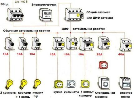 Схема для проводки в доме