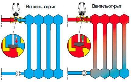Как работает термостатический клапан