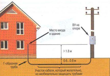 Подземный способ ввода кабеля в дом
