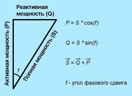 Классический треугольник мощностей