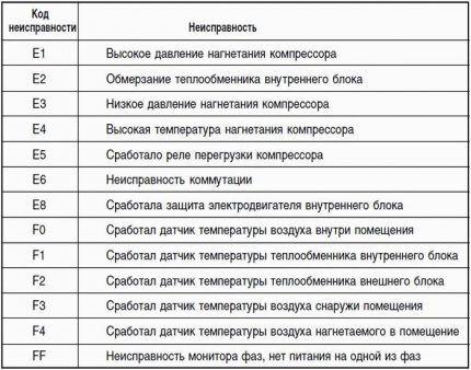 Таблица основных кодов неисправностей